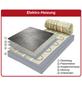 JOLLYTHERM Fußbodenheizung Elektro, Comfort, 470, 3 m²-Thumbnail