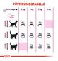 ROYAL CANIN Trockenfutter »FHN Aroma Exigent«, 2 kg-Thumbnail